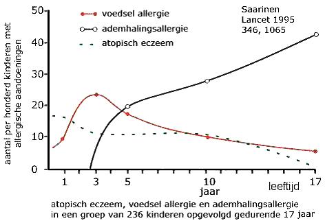 voedselallergie test online